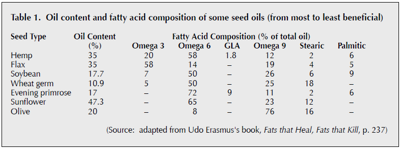 Hemp Oil Comparison to a Range of other Commercial Oils
