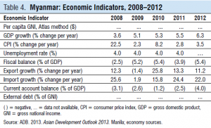 ADB Economic Indicators Myanmar - s