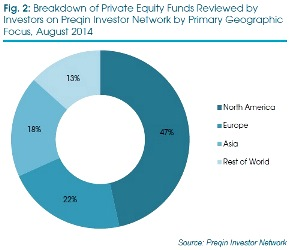 Asian Private Equity Funds Primary Geographic Focus