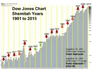 Shemitah 7 year market crash timeline