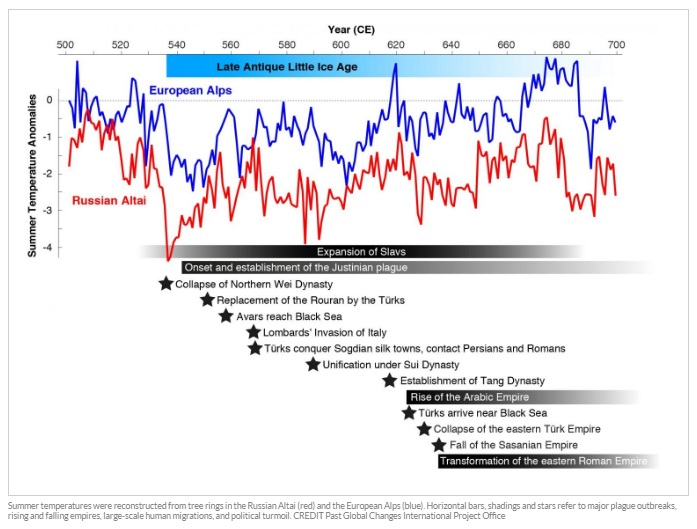late-antique-little-ice-age-roman-empire-decline-grand-solar-minimum