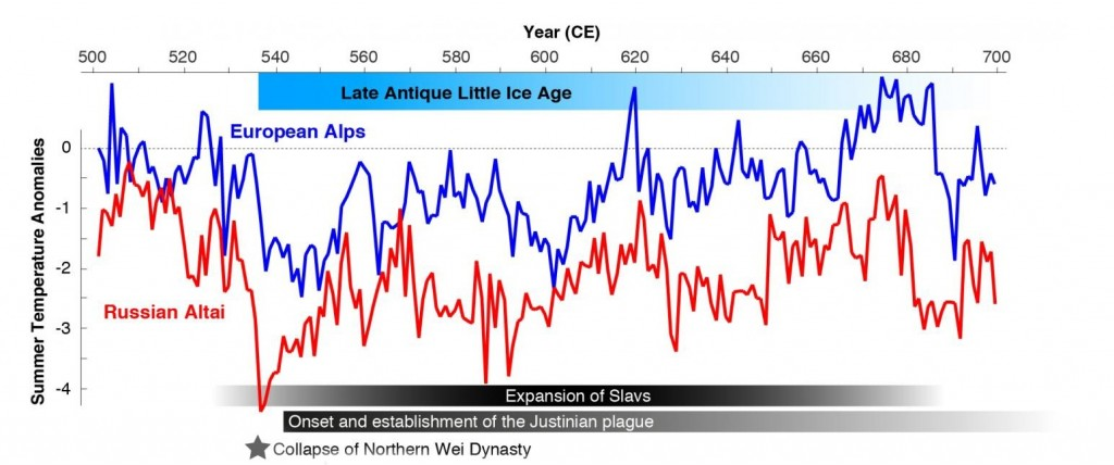 late-antique-little-ice-grand-solar-minimum-535-ad