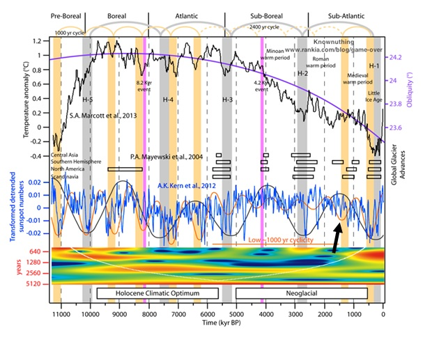 climate-past-11000-years-globally