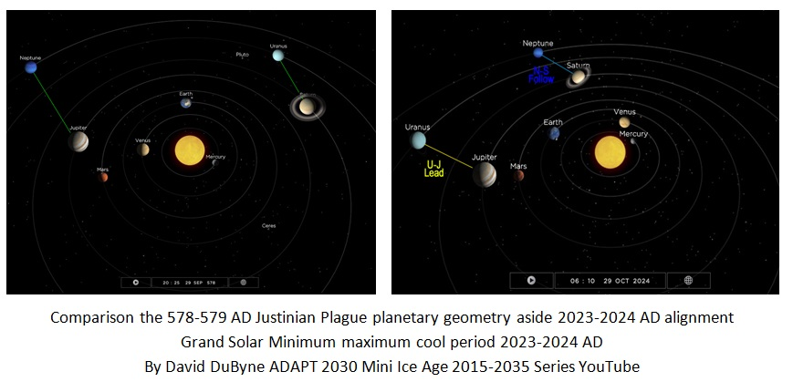 late-antique-little-ice-age-grand-solar-minimum-david-dubyne-comparison