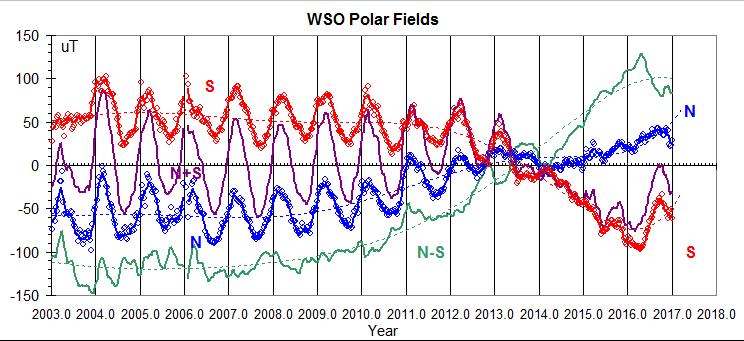 WSO-Polar-Fields-since-2003