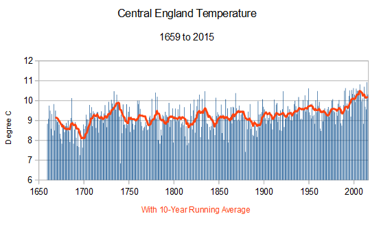 central england temperature record