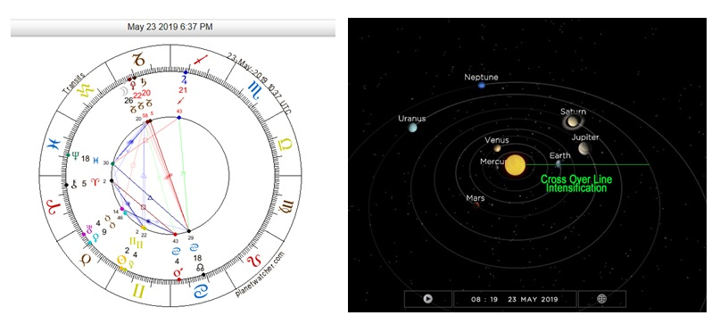 Astrology & Planetary Alignments During the Grand Solar Minimum