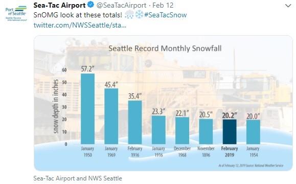 West Coast USA Snow Records Verify Jet Stream Shift